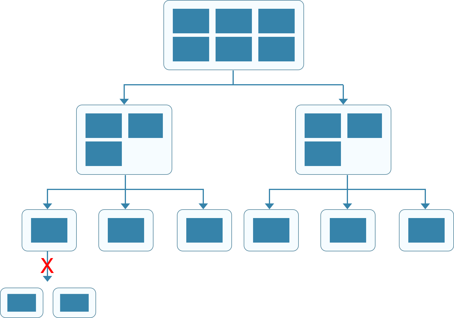 Partition distribution with the increase in the number of nodes